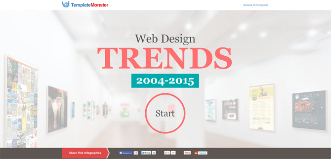 TemplateMoster Infographic of Web Design Trends, 2004-2015 ...